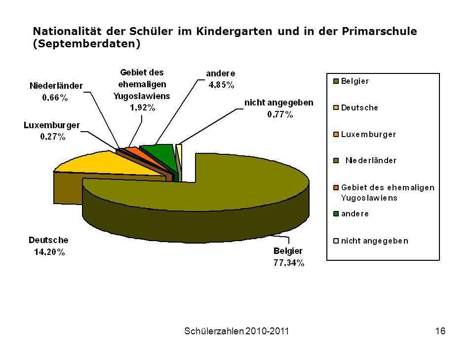 Nationalität der Schüler im Kindergarten und in der Primarschule