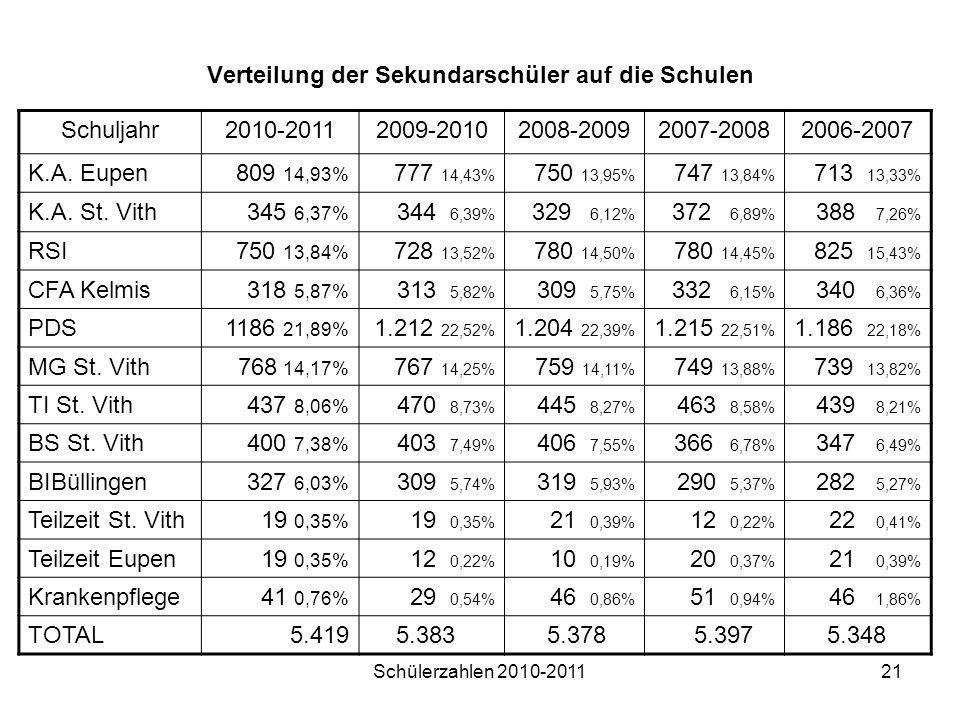 Verteilung der Sekundarschüler auf die Schulen