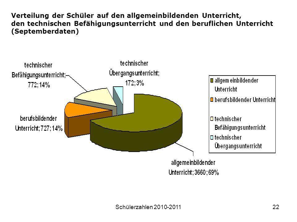Verteilung der Schüler auf den allgemeinbildenden Unterricht,
