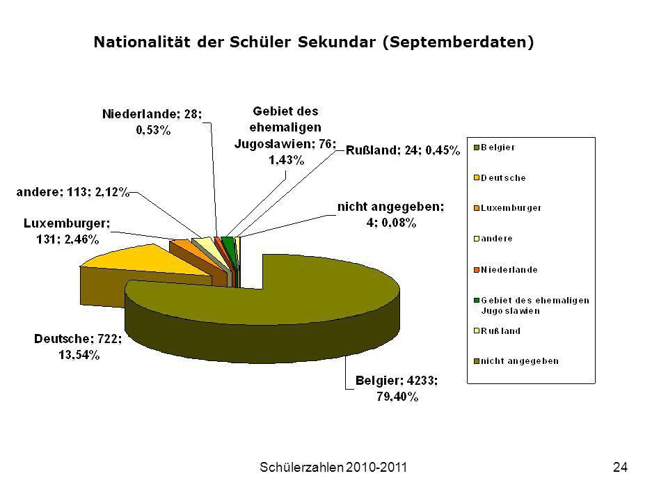 Nationalität der Schüler Sekundar (Septemberdaten)
