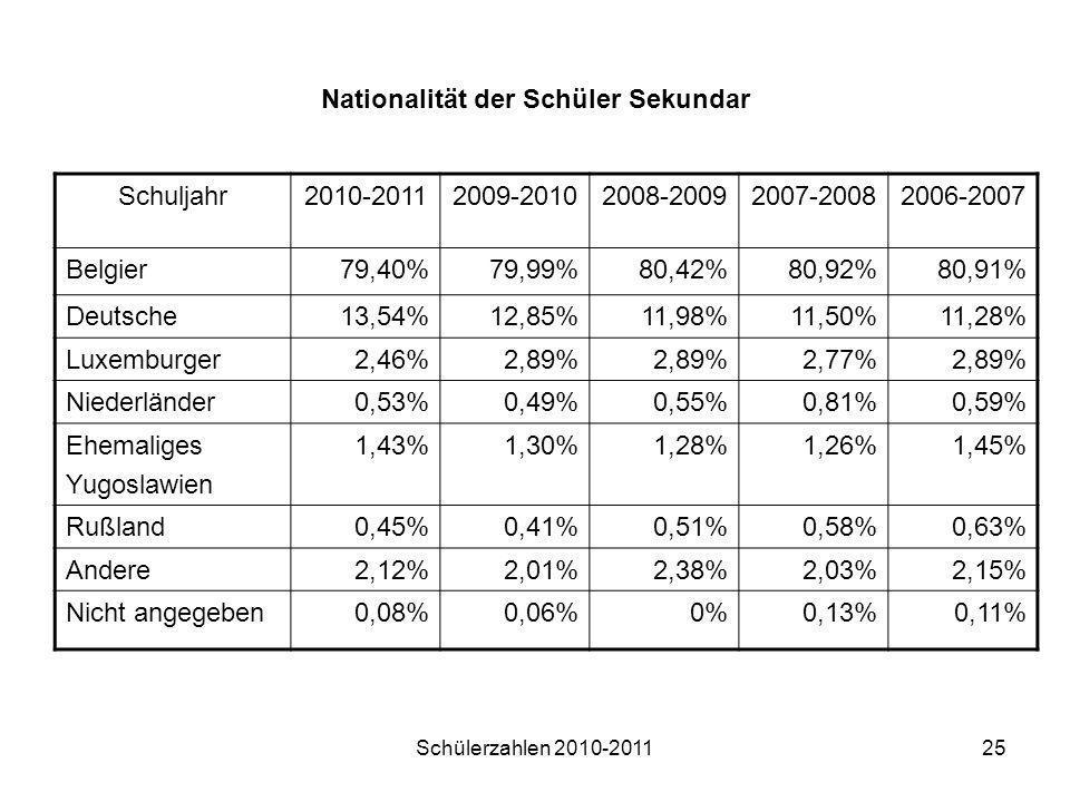 Nationalität der Schüler Sekundar