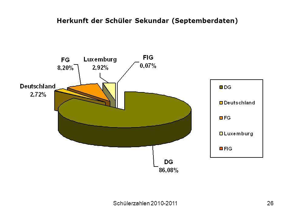 Herkunft der Schüler Sekundar (Septemberdaten)