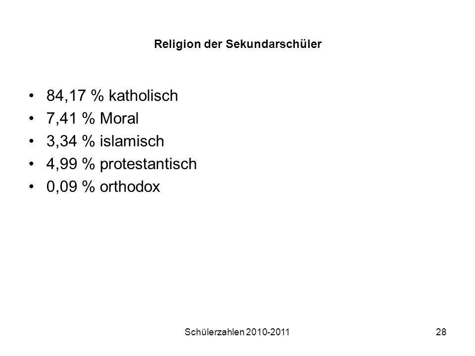 Religion der Sekundarschüler
