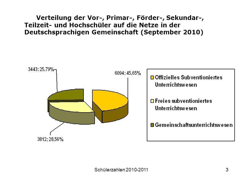 Verteilung der Vor-, Primar-, Förder-, Sekundar-, Teilzeit- und Hochschüler auf die Netze in der Deutschsprachigen Gemeinschaft (September 2010)