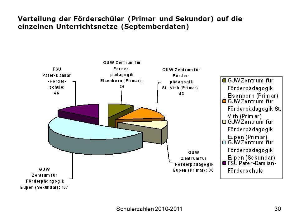 Verteilung der Förderschüler (Primar und Sekundar) auf die