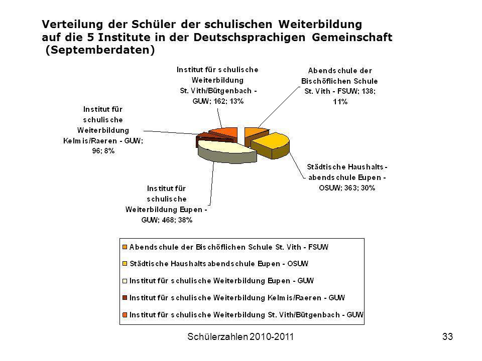 Verteilung der Schüler der schulischen Weiterbildung