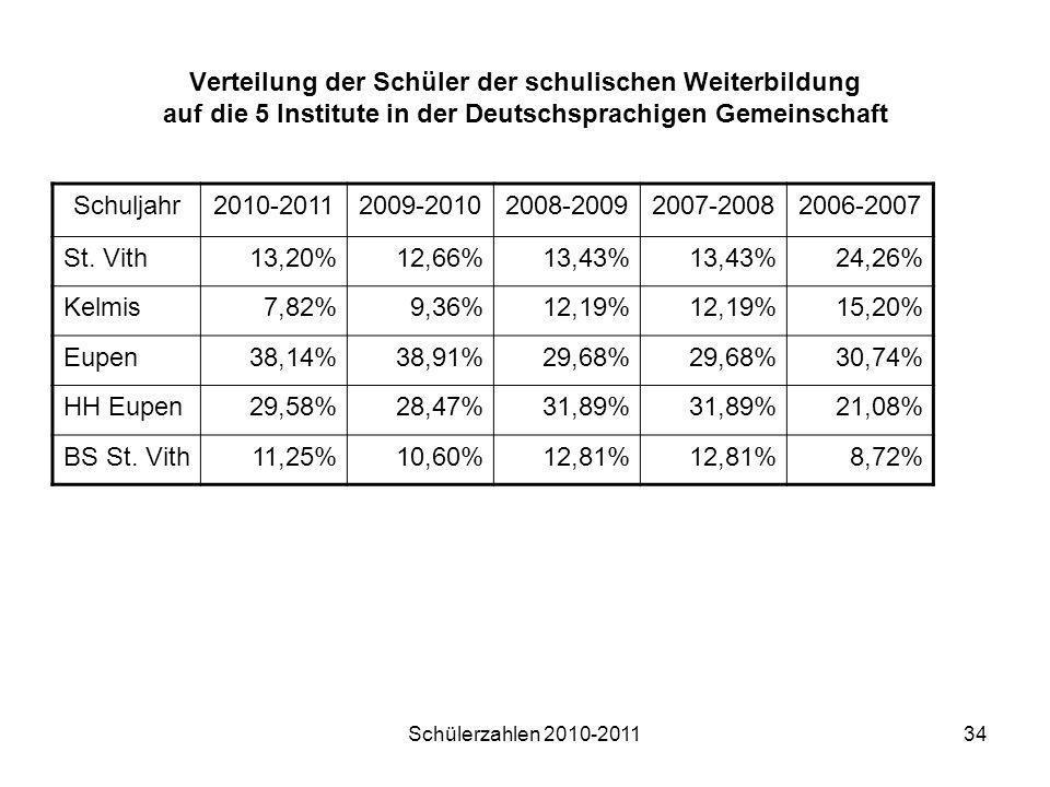 Verteilung der Schüler der schulischen Weiterbildung auf die 5 Institute in der Deutschsprachigen Gemeinschaft