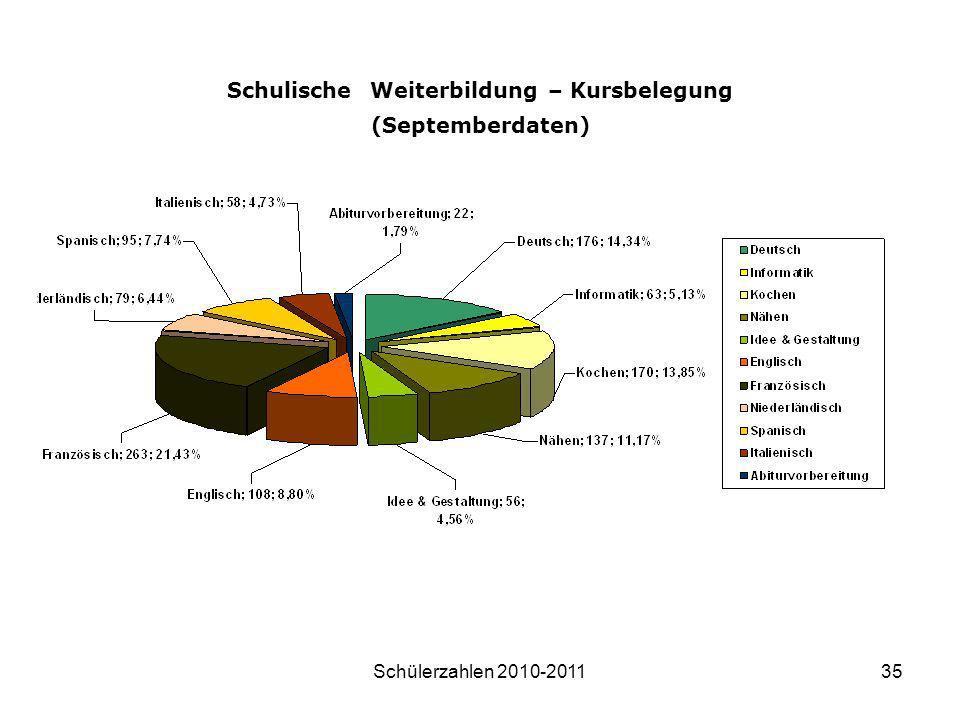 Schulische Weiterbildung – Kursbelegung (Septemberdaten)