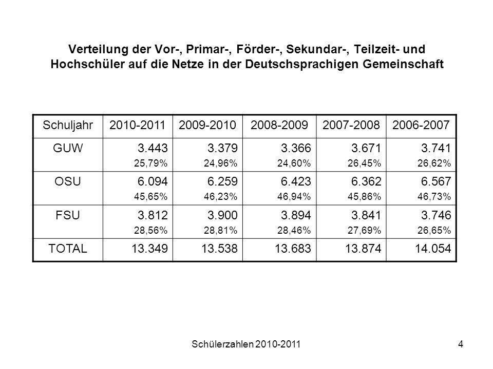 Verteilung der Vor-, Primar-, Förder-, Sekundar-, Teilzeit- und Hochschüler auf die Netze in der Deutschsprachigen Gemeinschaft