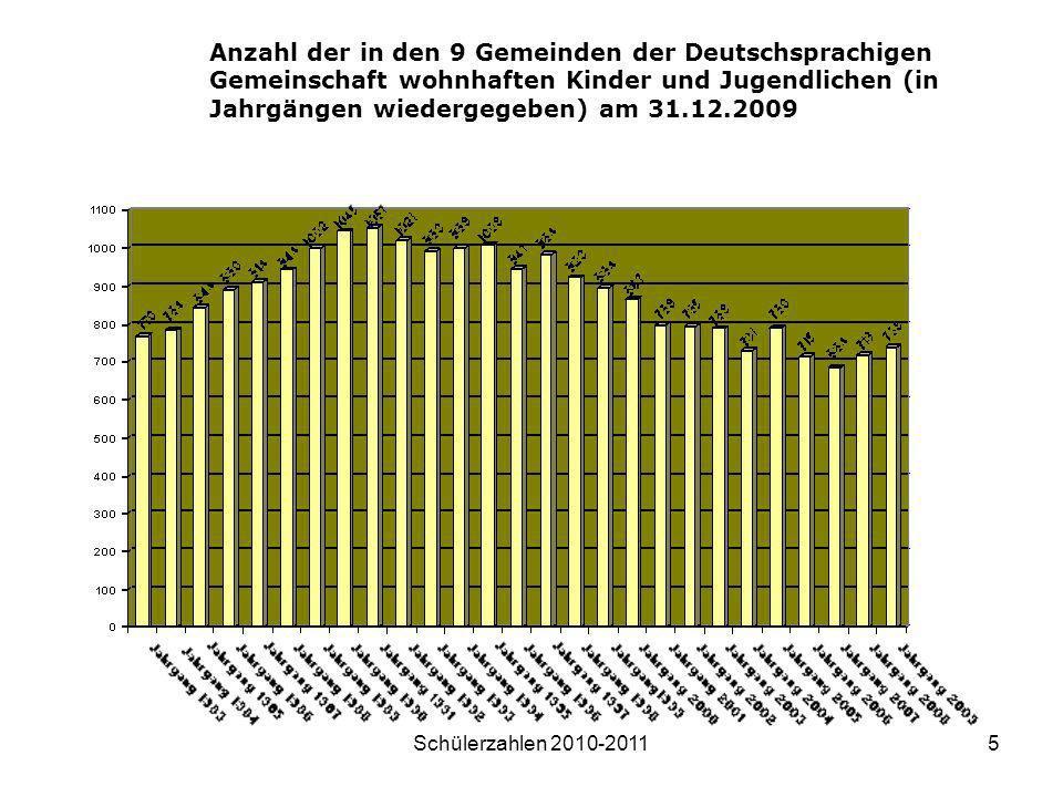 Anzahl der in den 9 Gemeinden der Deutschsprachigen