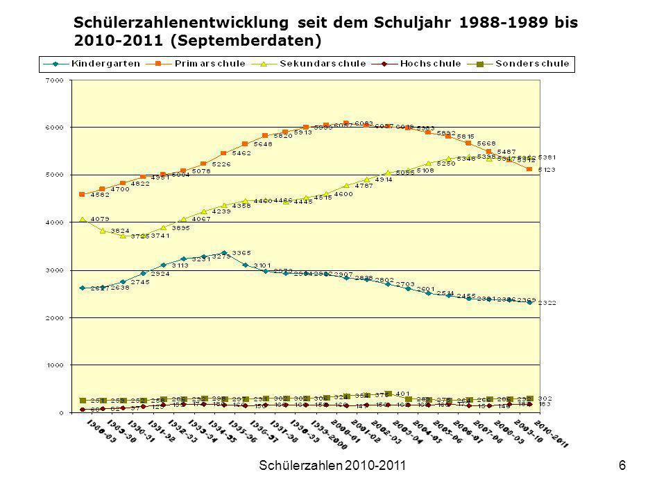Schülerzahlenentwicklung seit dem Schuljahr 1988-1989 bis