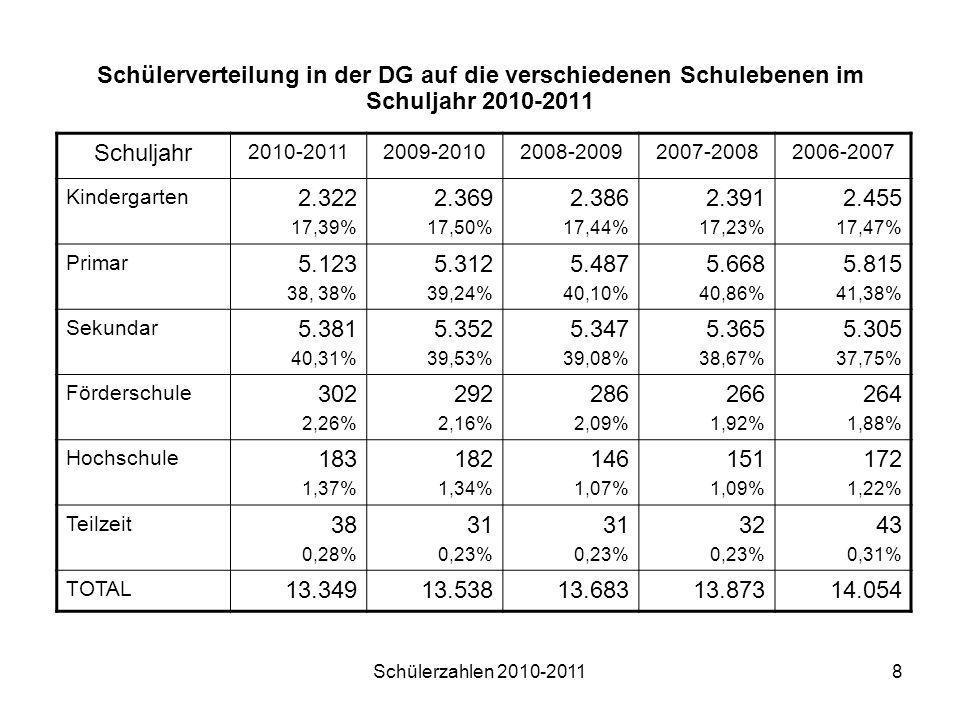 Schülerverteilung in der DG auf die verschiedenen Schulebenen im Schuljahr 2010-2011