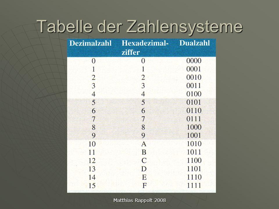 Tabelle der Zahlensysteme