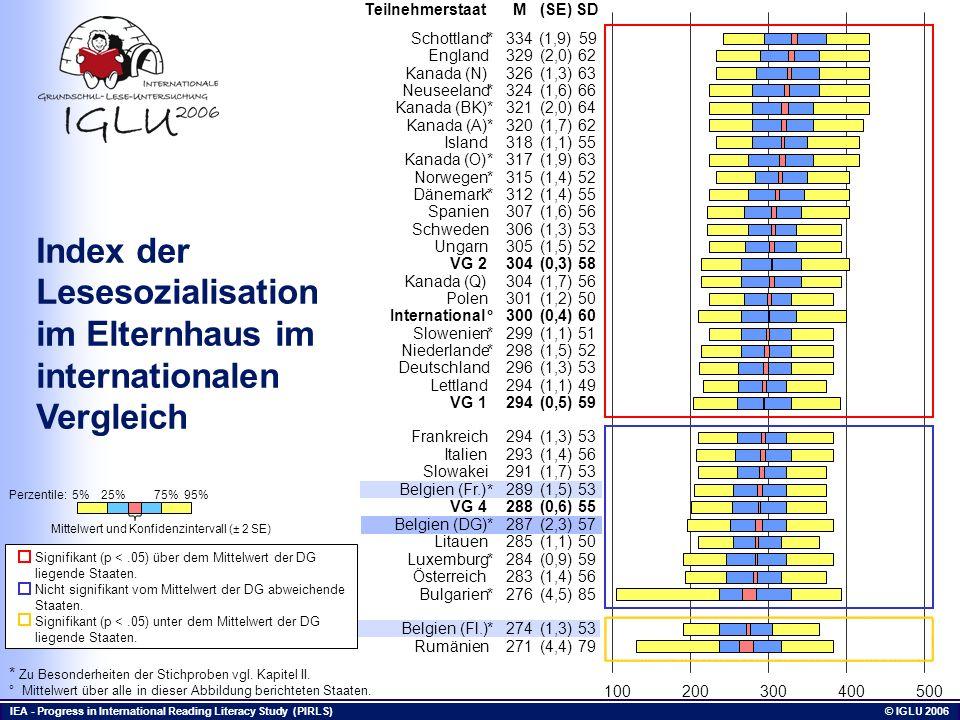 Index der Lesesozialisation im Elternhaus im internationalen Vergleich