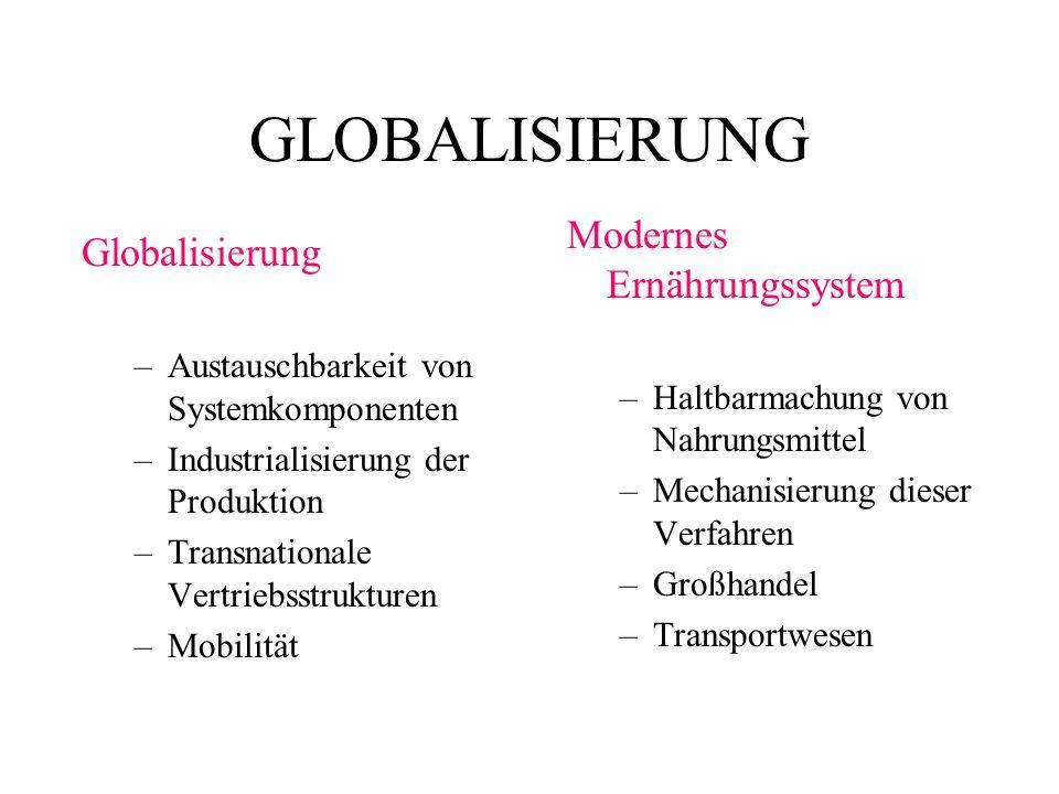 GLOBALISIERUNG Modernes Ernährungssystem Globalisierung
