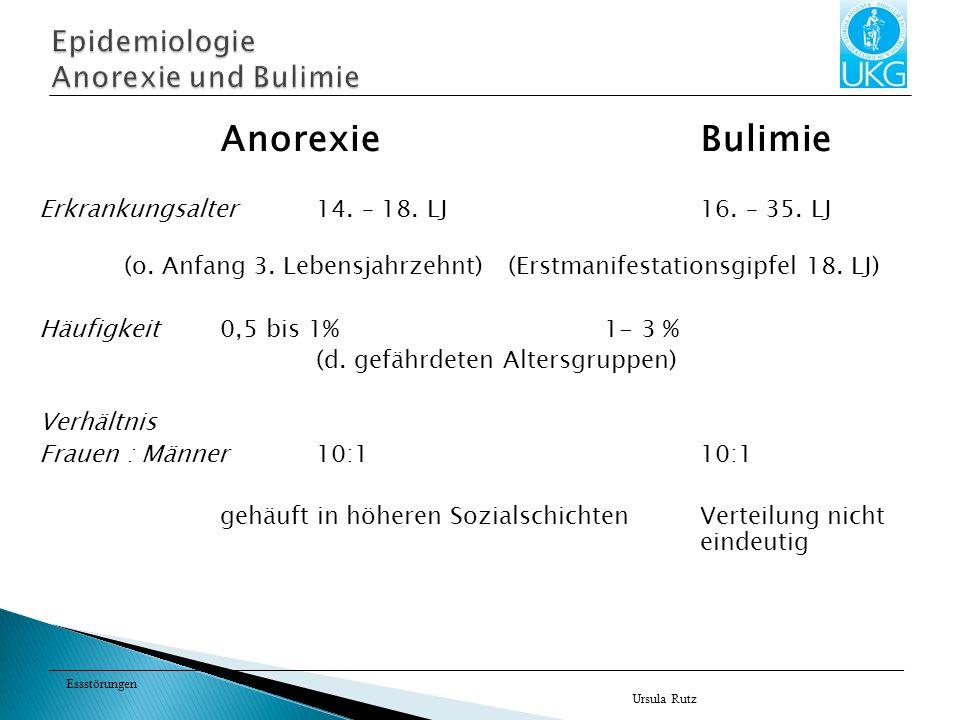 Epidemiologie Anorexie und Bulimie