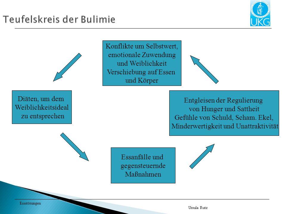 Teufelskreis der Bulimie