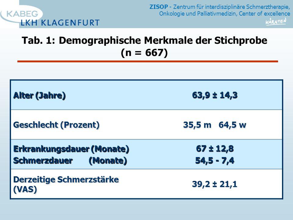 Tab. 1: Demographische Merkmale der Stichprobe (n = 667)