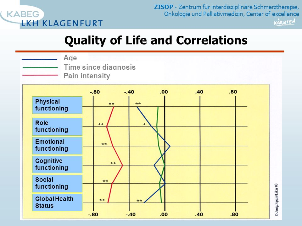 Quality of Life and Correlations