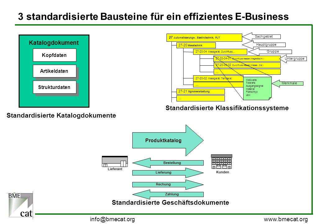 3 standardisierte Bausteine für ein effizientes E-Business