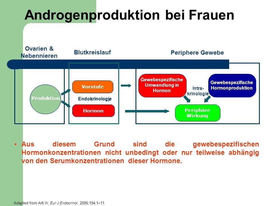 Androgenproduktion bei Frauen
