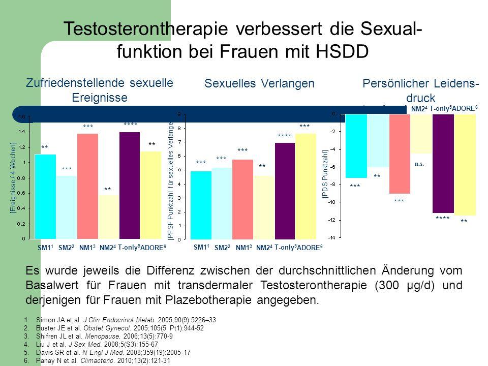Testosterontherapie verbessert die Sexual- funktion bei Frauen mit HSDD