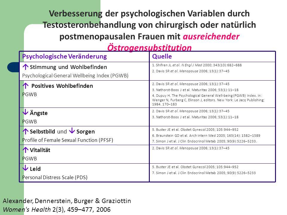 Verbesserung der psychologischen Variablen durch Testosteronbehandlung von chirurgisch oder natürlich postmenopausalen Frauen mit ausreichender Östrogensubstitution