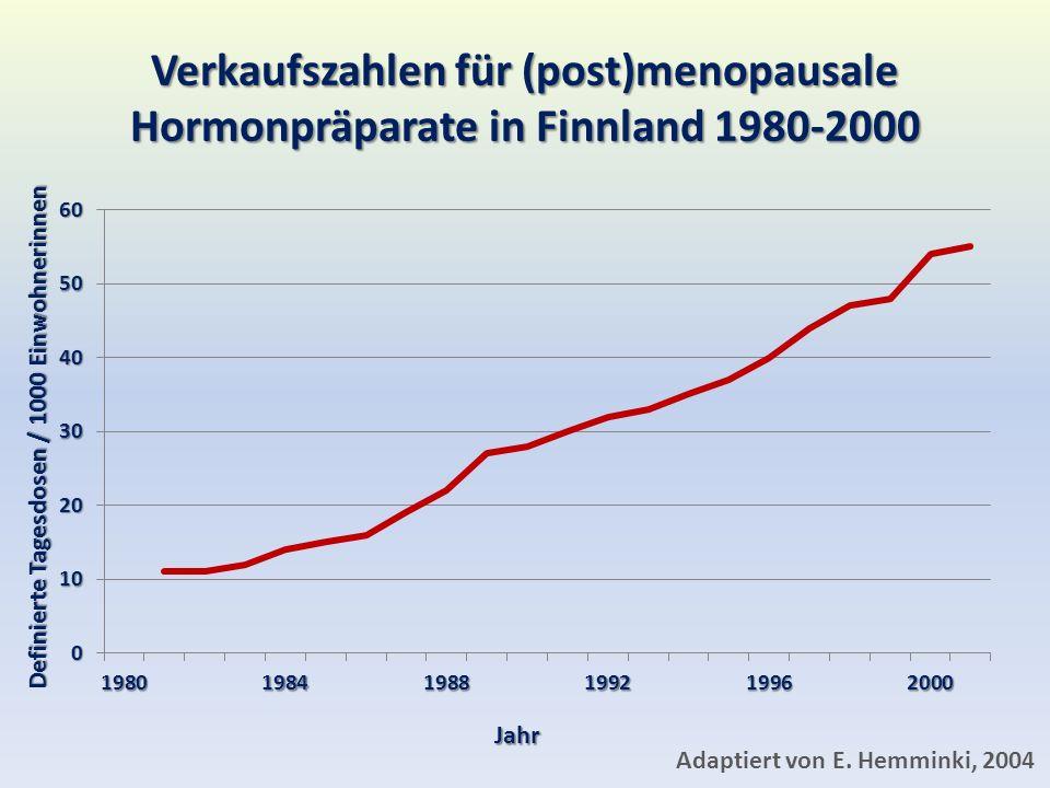 Verkaufszahlen für (post)menopausale Hormonpräparate in Finnland 1980-2000