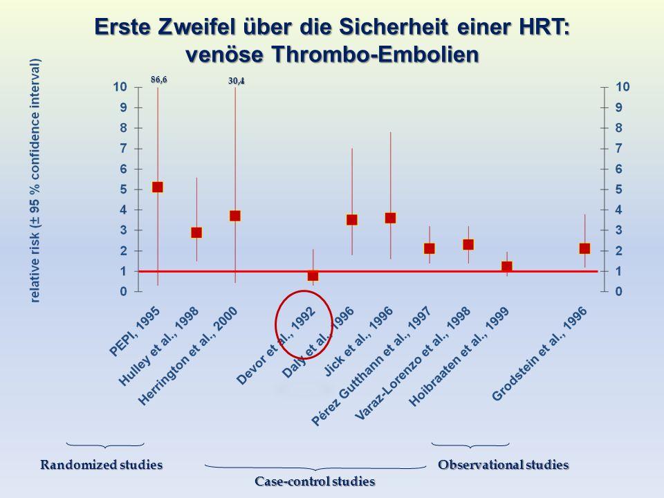 Erste Zweifel über die Sicherheit einer HRT: venöse Thrombo-Embolien