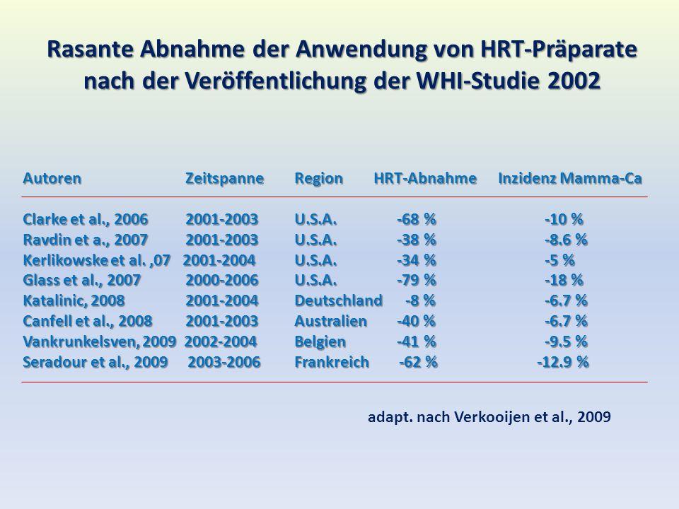 Rasante Abnahme der Anwendung von HRT-Präparate nach der Veröffentlichung der WHI-Studie 2002