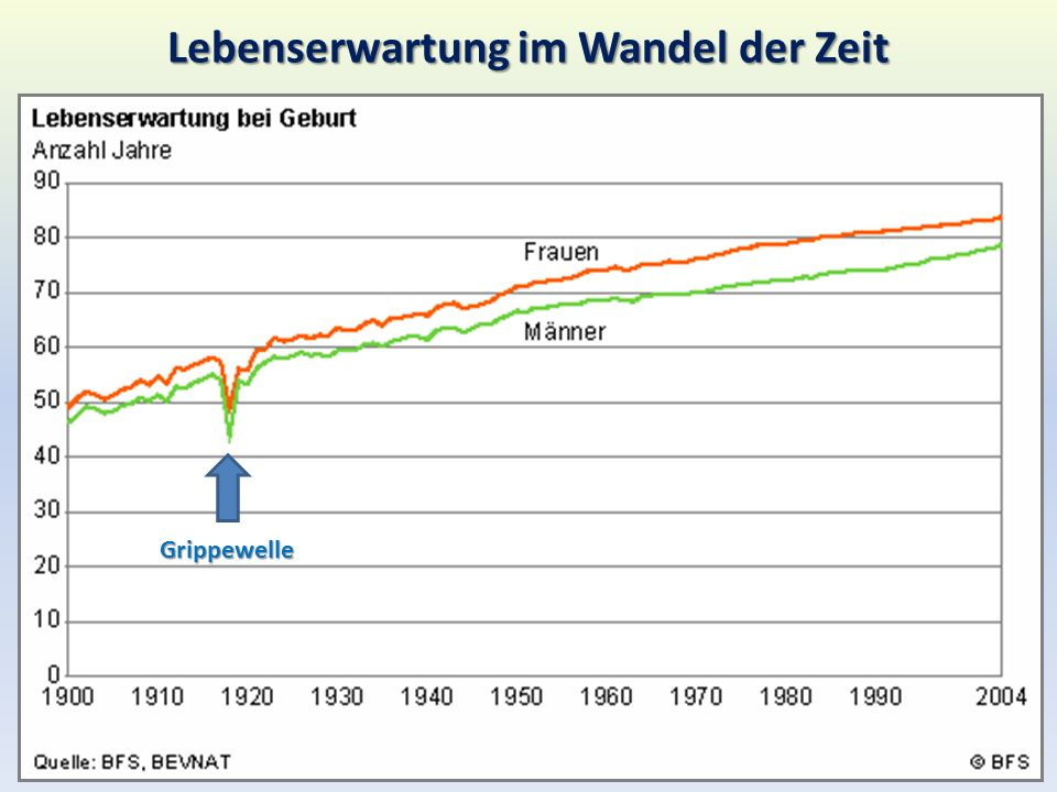 Lebenserwartung im Wandel der Zeit
