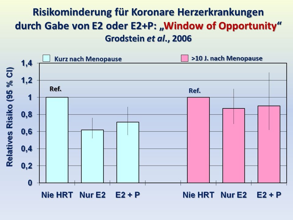"""Risikominderung für Koronare Herzerkrankungen durch Gabe von E2 oder E2+P: """"Window of Opportunity Grodstein et al., 2006"""