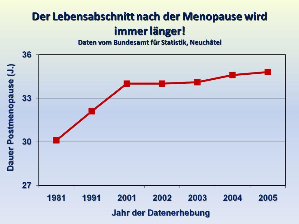 Der Lebensabschnitt nach der Menopause wird immer länger