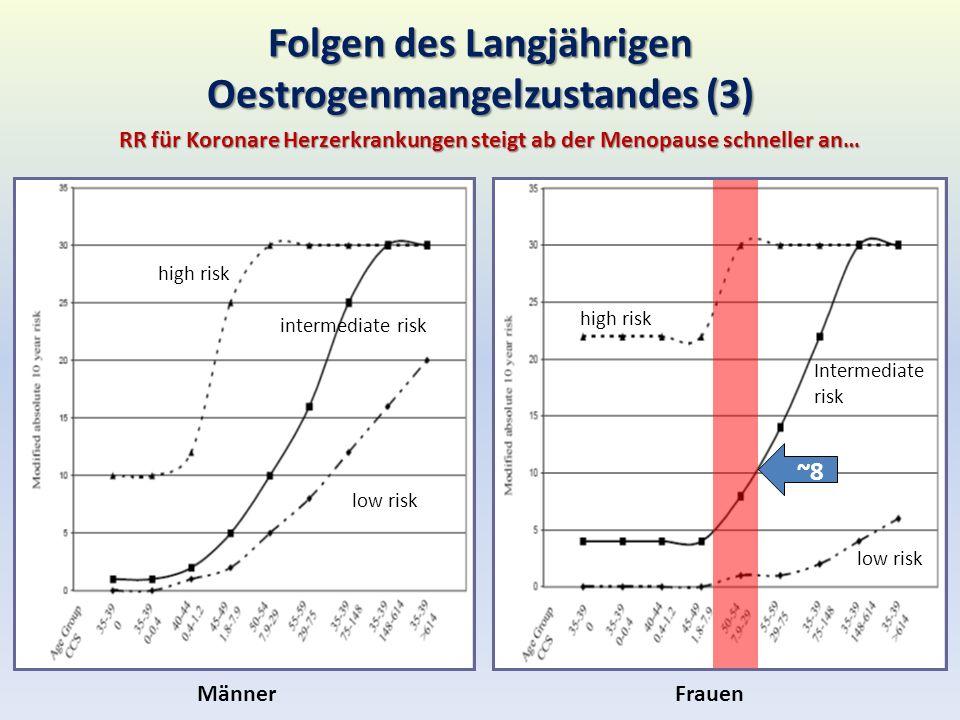 Folgen des Langjährigen Oestrogenmangelzustandes (3)
