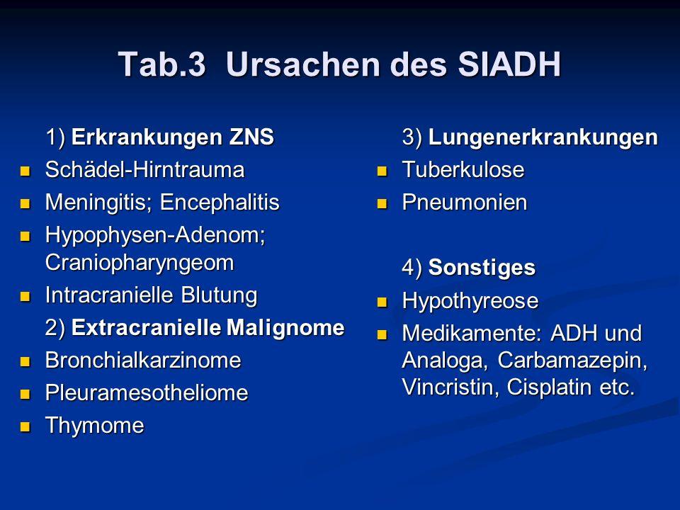 Tab.3 Ursachen des SIADH 1) Erkrankungen ZNS Schädel-Hirntrauma