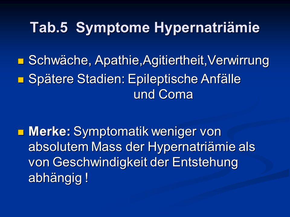 Tab.5 Symptome Hypernatriämie