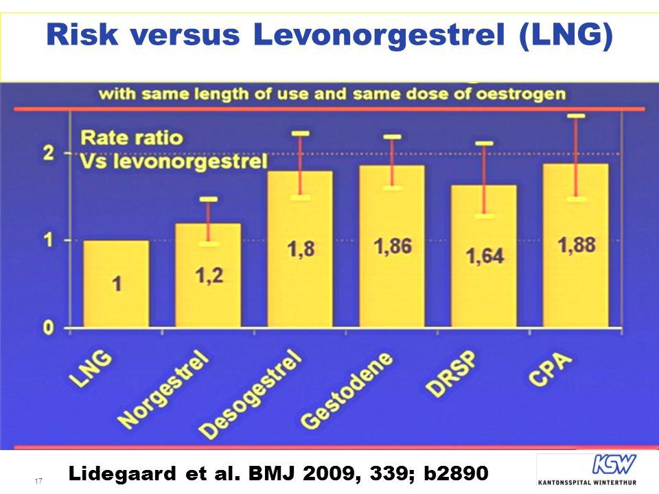 Risk versus Levonorgestrel (LNG)
