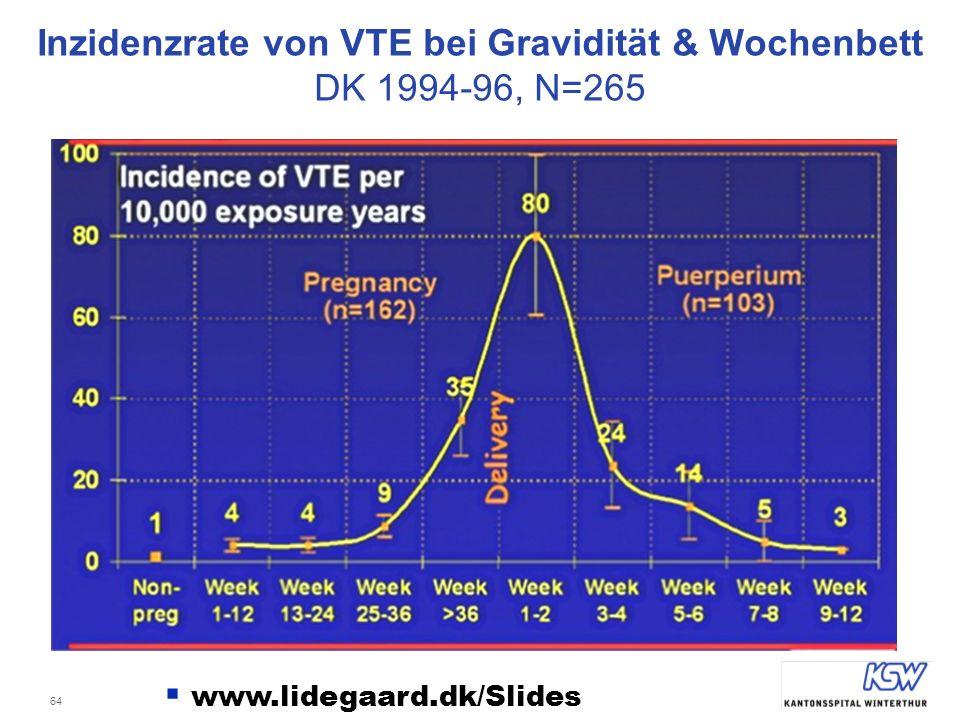 Inzidenzrate von VTE bei Gravidität & Wochenbett DK 1994-96, N=265