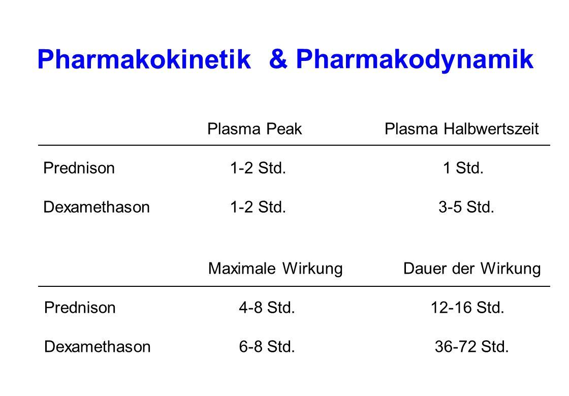 Pharmakokinetik & Pharmakodynamik