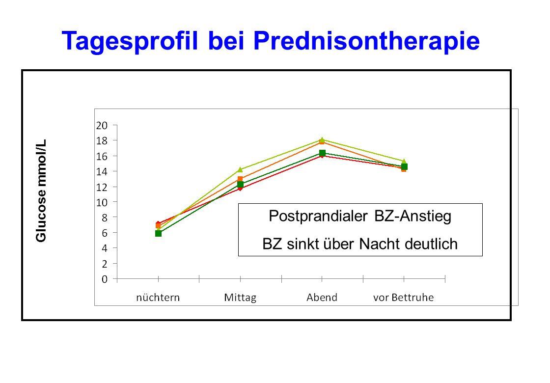 Tagesprofil bei Prednisontherapie