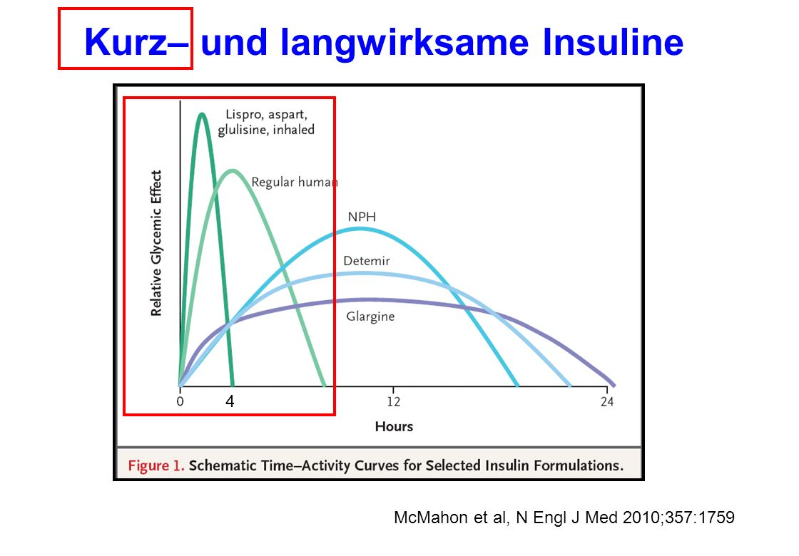 Kurz– und langwirksame Insuline