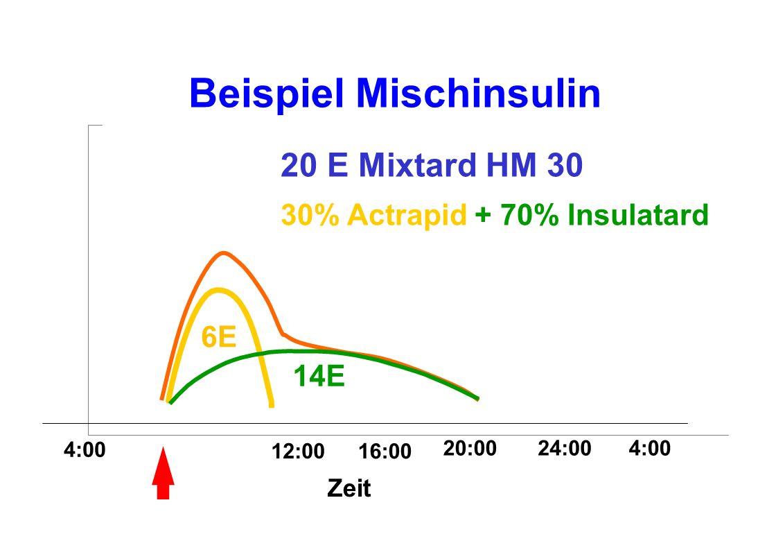 Beispiel Mischinsulin