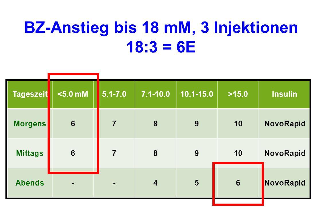 BZ-Anstieg bis 18 mM, 3 Injektionen