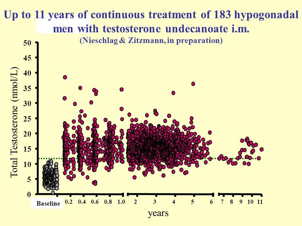 Total Testosterone (nmol/L)