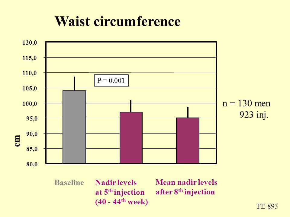 Waist circumference n = 130 men 923 inj. cm Baseline Nadir levels