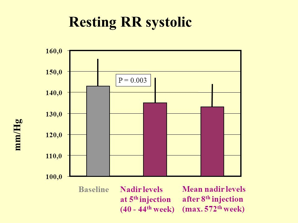 Resting RR systolic mm/Hg Baseline Nadir levels at 5th injection