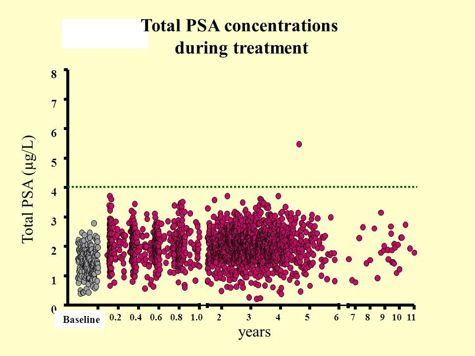 Total PSA concentrations