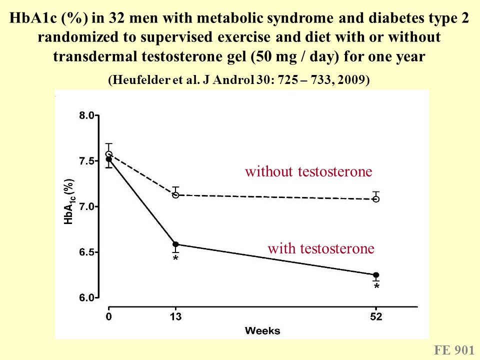 HbA1c (%) in 32 men with metabolic syndrome and diabetes type 2