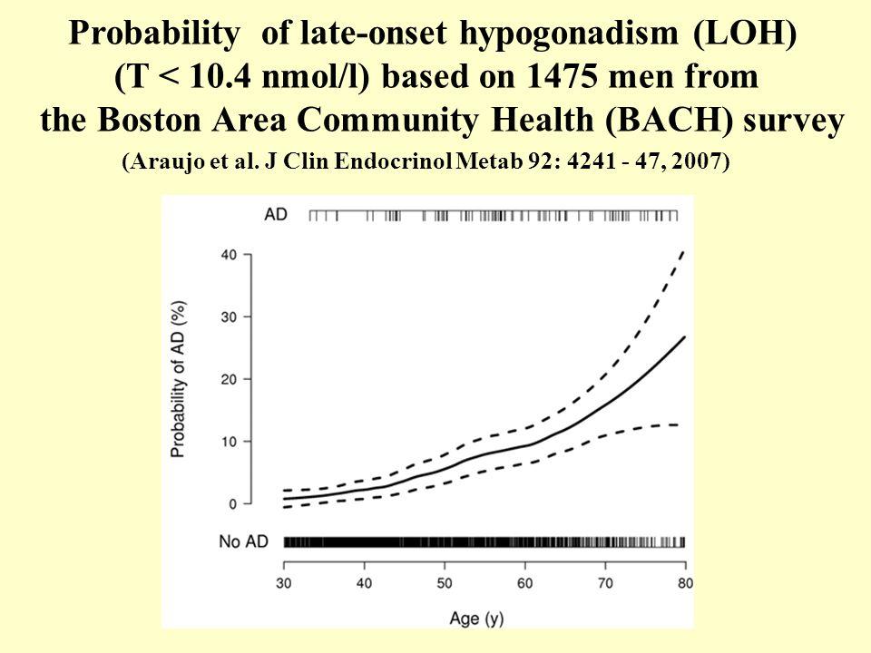 Probability of late-onset hypogonadism (LOH)