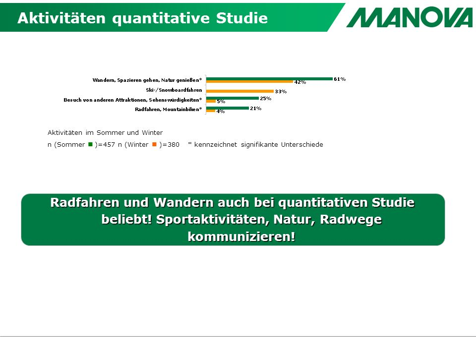Aktivitäten quantitative Studie